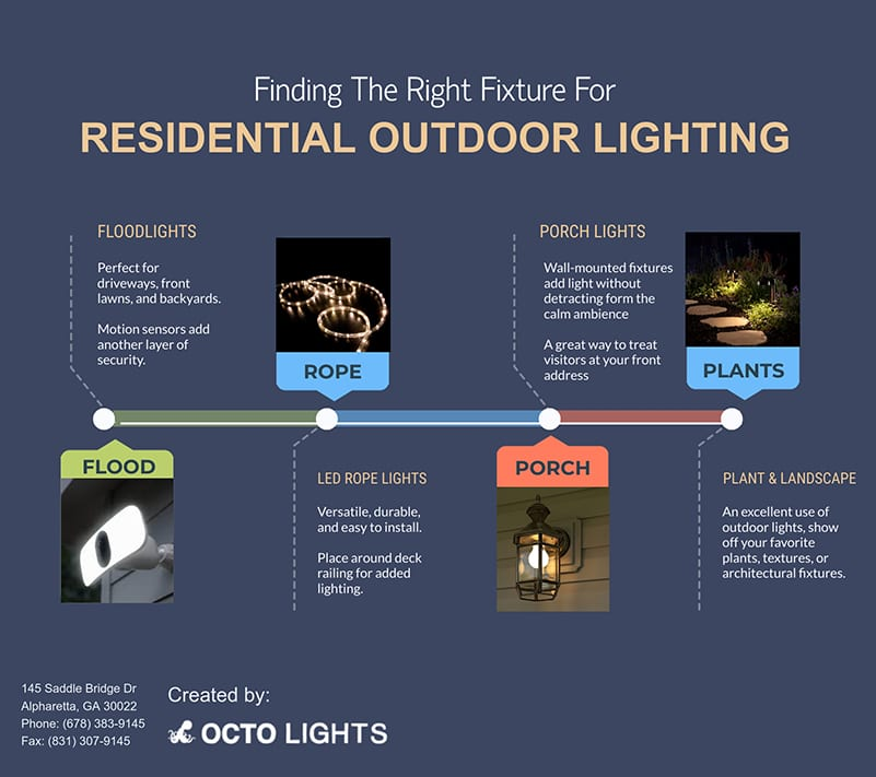 Do I Need Outdoor Residential Lighting [infographic]