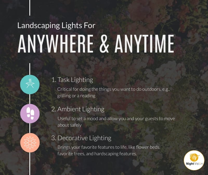 Landscaping Lights For Anywhere And Anytime [infographic]