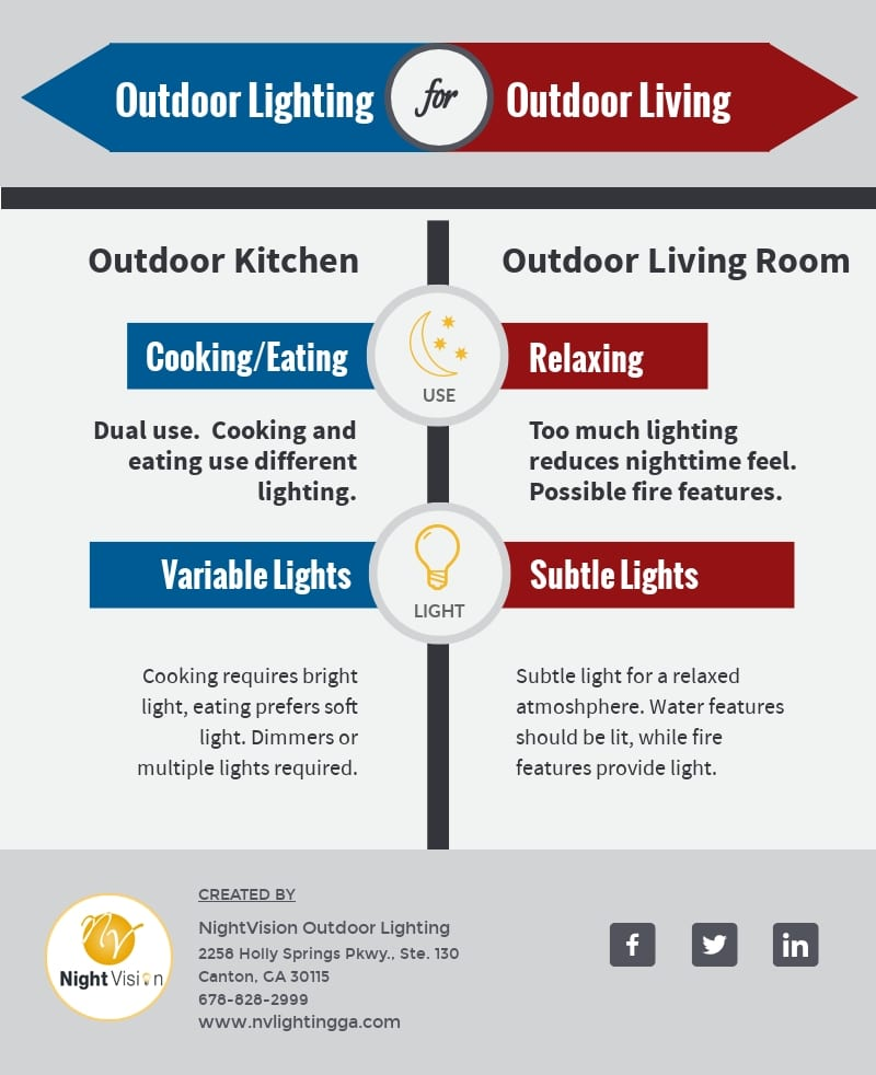 Outdoor Lighting for Outdoor Living [infographic]