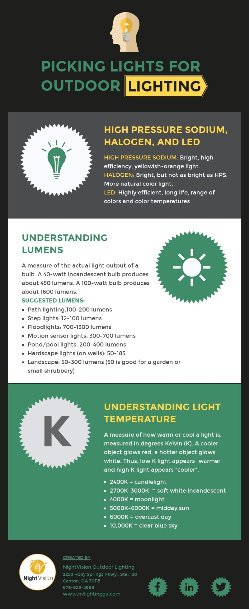 Picking Lights for Outdoor Landscape Lighting [infographic]