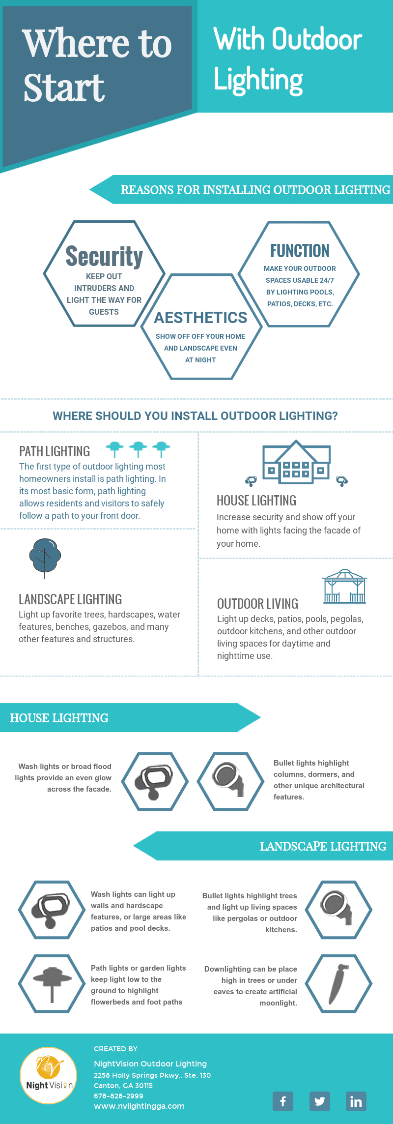 Where to Start With Outdoor Lighting [infographic]