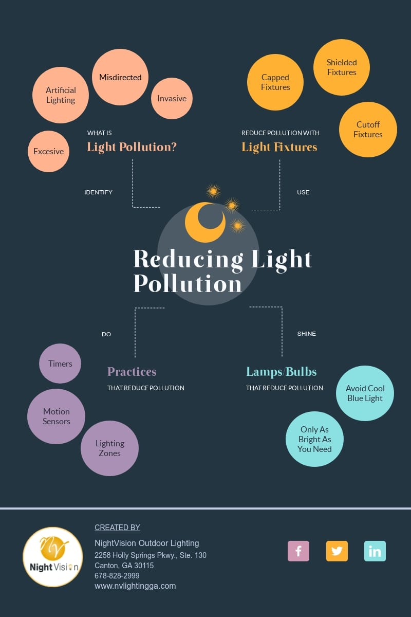 Reduce Light Pollution from Outdoor Lighting [infographic]
