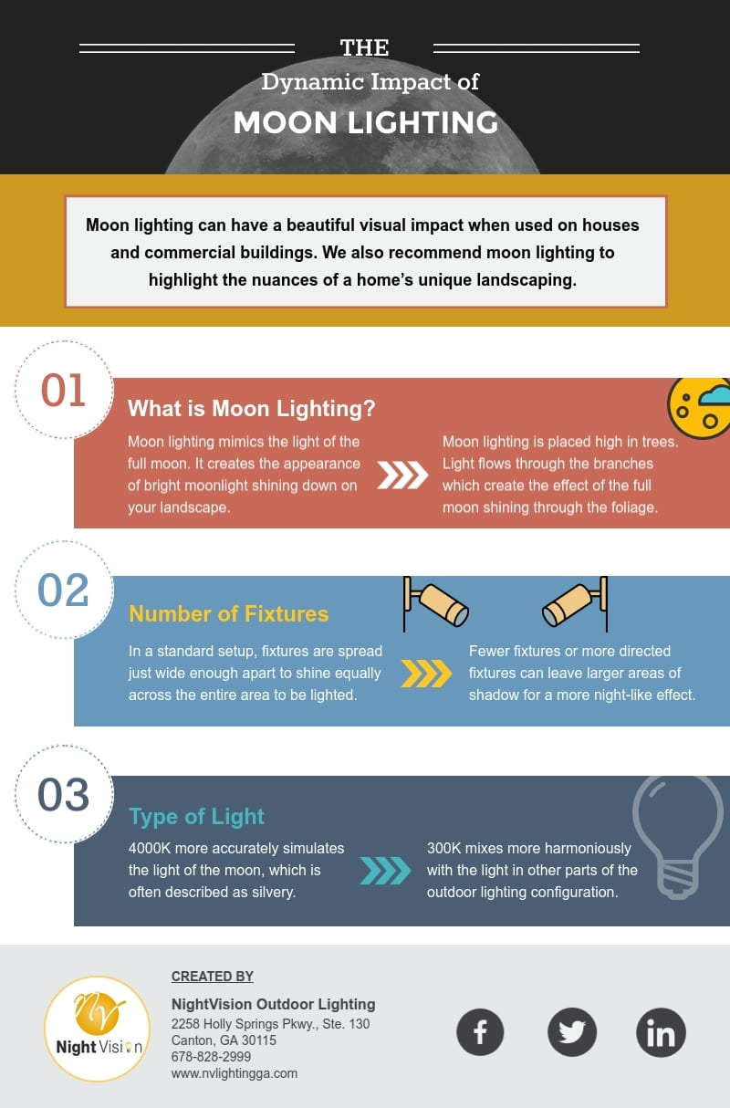 The Dynamic Impact of Moon Lighting [infographic]