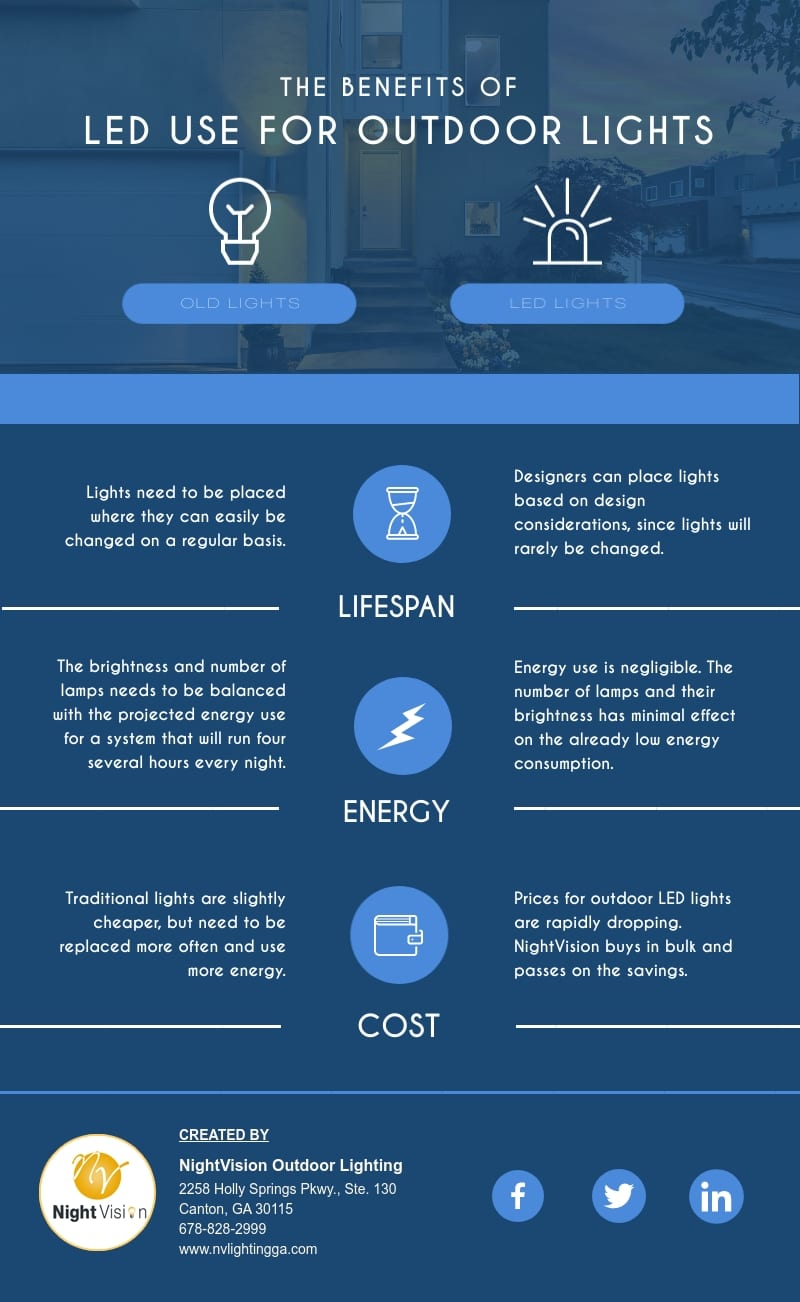 LED Use for Outdoor Lights [infographic]