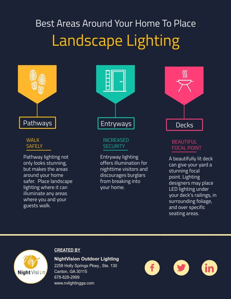 Best Areas Around Your Home To Place Landscape Lighting [infographic]
