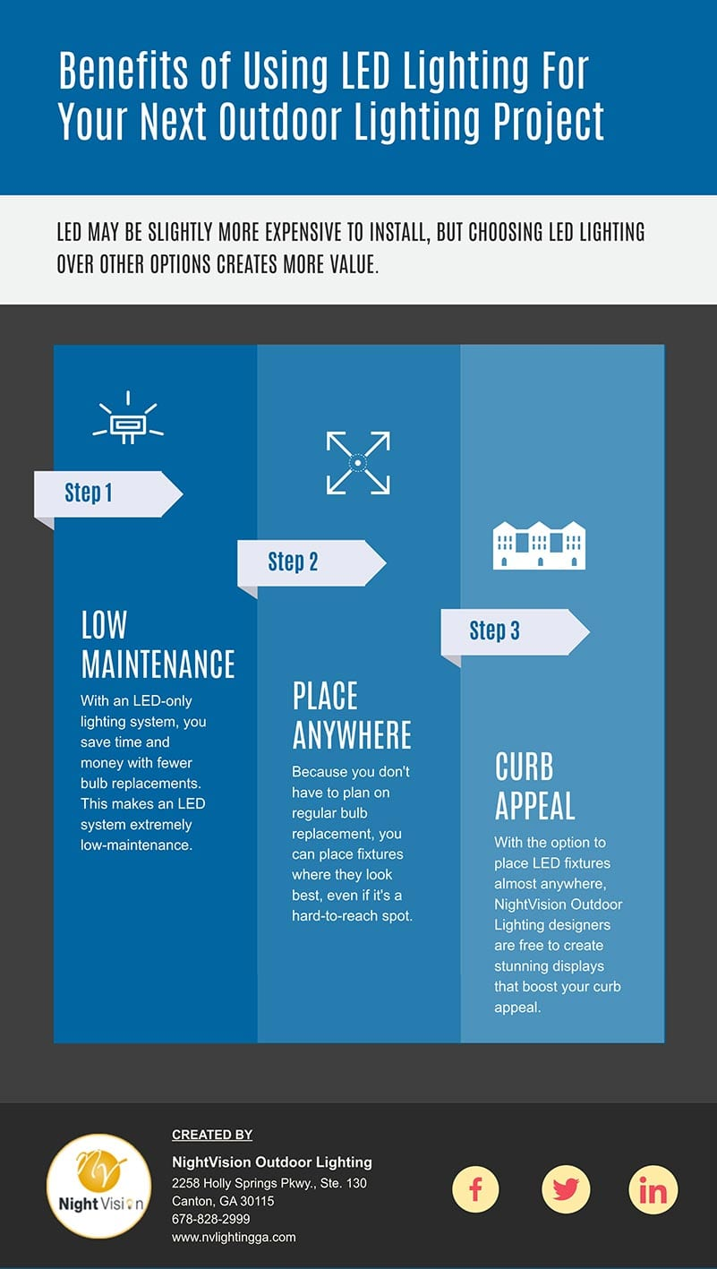Benefits of Using LED Lighting For Your Next Outdoor Lighting Project [infographic]