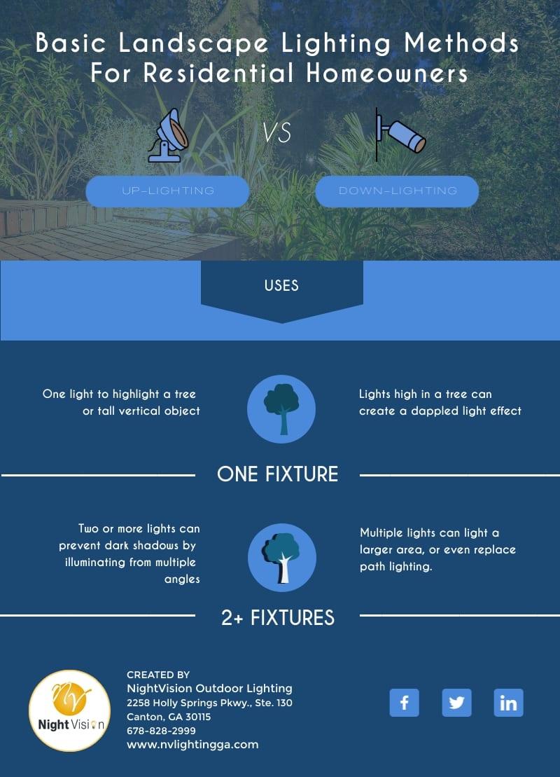 Basic Landscape Lighting Methods For Residential Homeowners